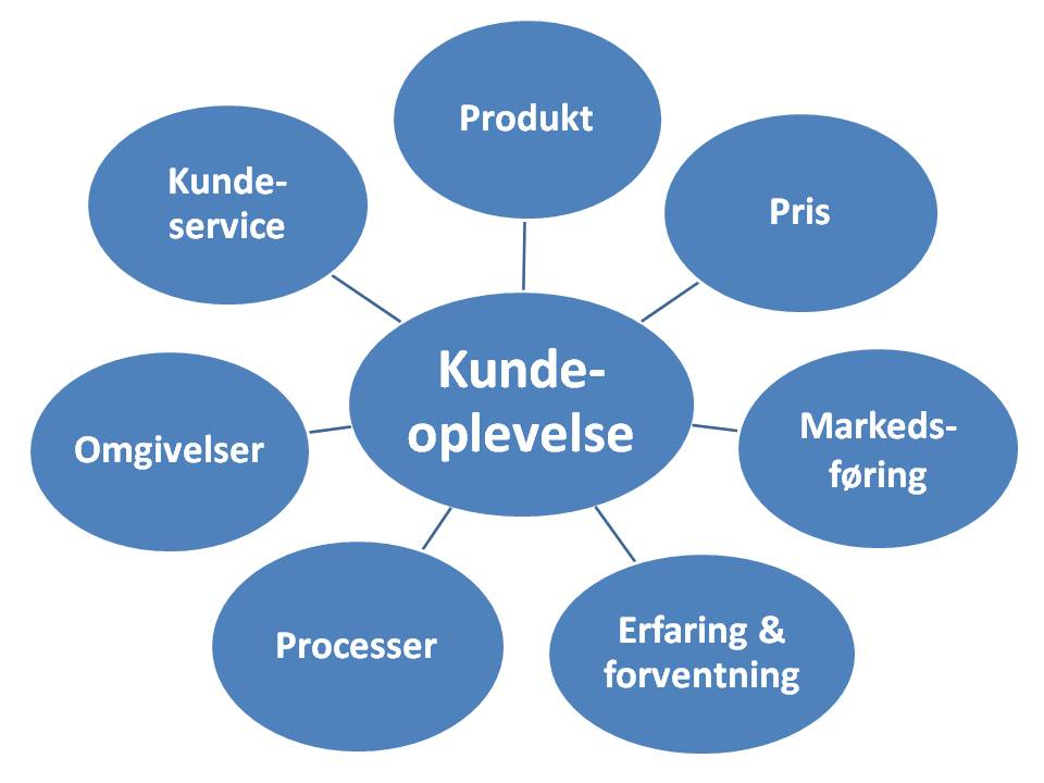 kundeservice